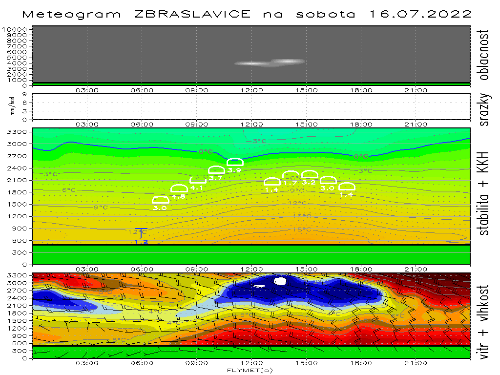 Meteogram na středu http   flymet.meteopress.cz meteogram ZBRASLAVICE.png f7a6ee994b