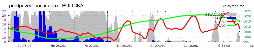 týdenní obecný meteogram